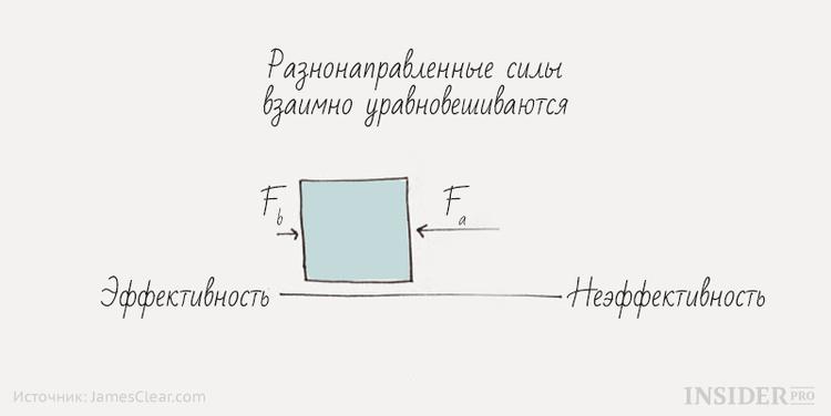 Как законы Ньютона помогут вам преодолеть прокрастинацию и стать эффективнее