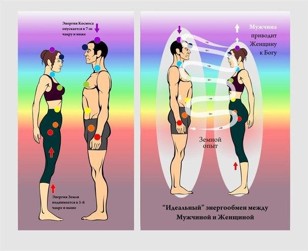 Отношения между мужчиной и женщиной определение