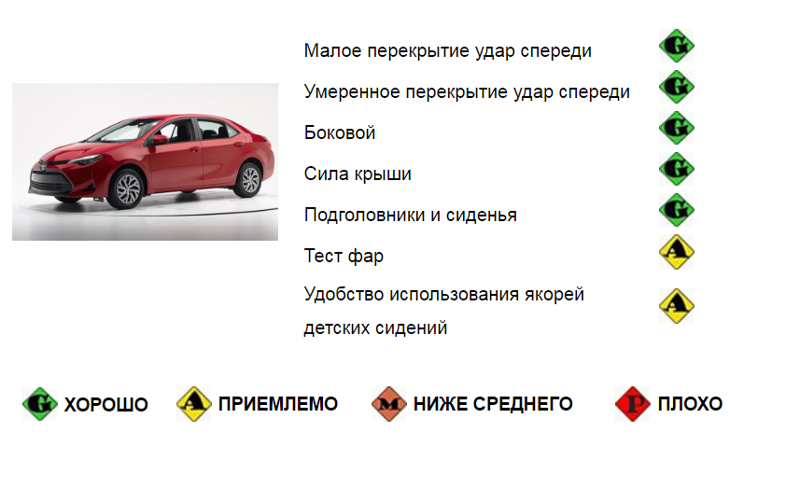 Обновленная Toyota Corolla — первый Краш-тест 2017