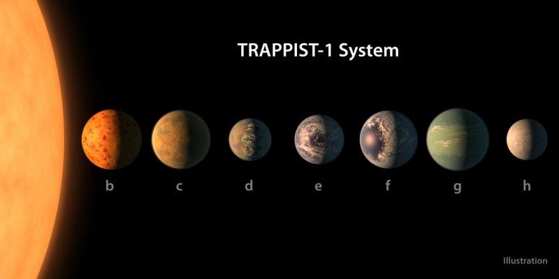 NASA нашла трипланеты пригодные дляжизни