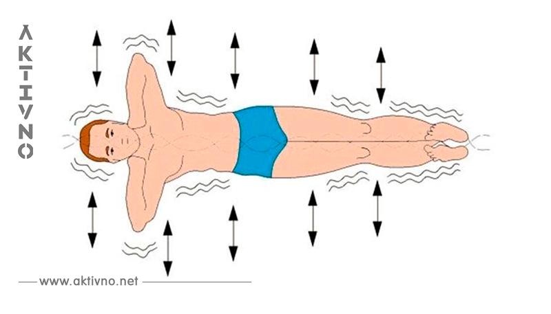 «Золотая рыбка»   упражнение для здоровья позвоночника без операции!