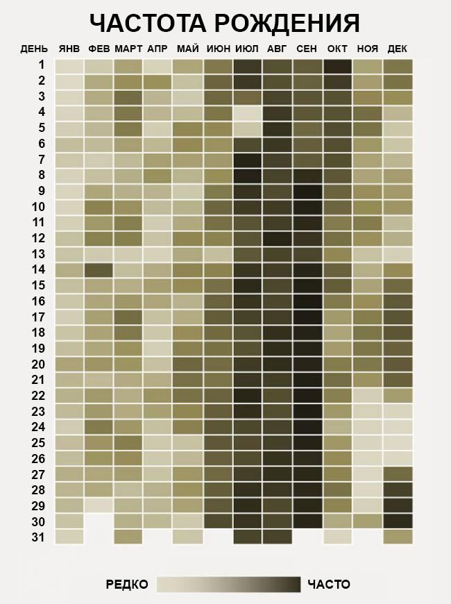 Насколько распространен ваш день рождения? Проверьте по этой таблице!